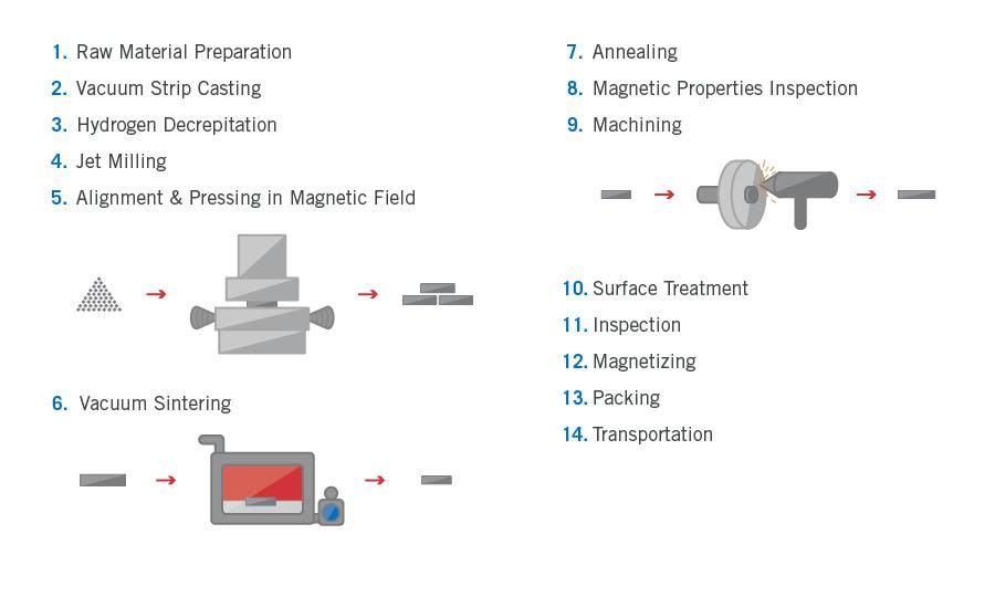precision forming process