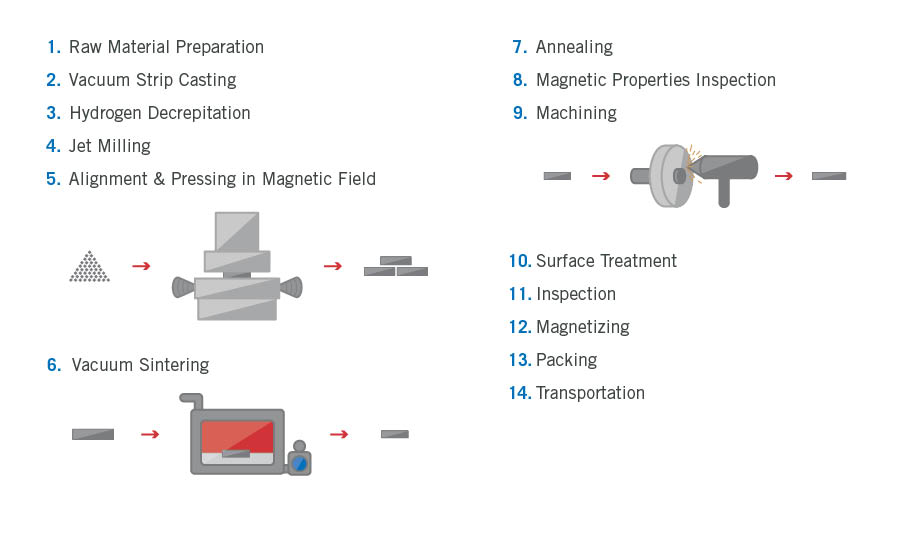 Infographic of Precision Forming Process