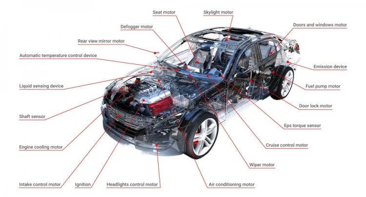 Automotive Magnets